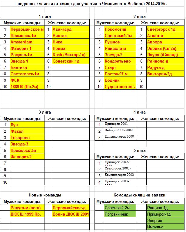 Заявки на первенство Выборга 2014-2015