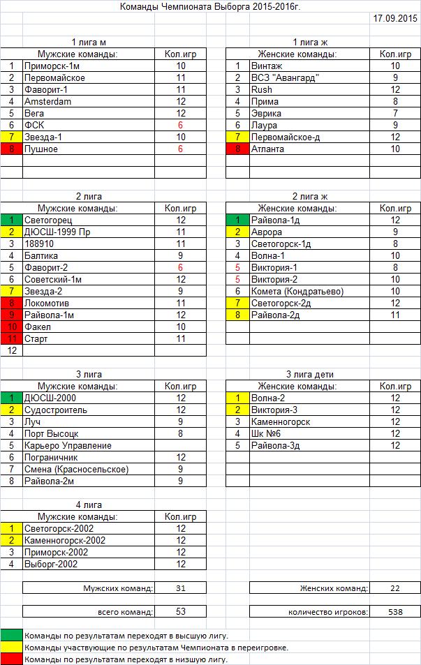 Таблица участников